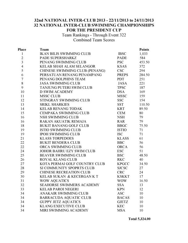 President Cup 2013 Club Result